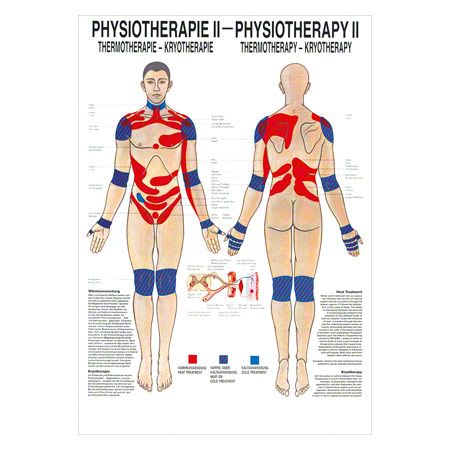 Mini-Poster Thermotherapie, LxB 34x24 cm